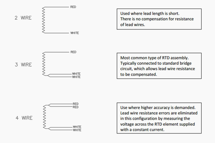 Rtd Sensor Wiring on rtd sensor connector, rtd temp sensor, rtd sensor wire, rtd sensor installation, rtd wiring standard, rtd terminal blocks, rtd sensor parts, rtd sensor chart, rtd internal pinoout, rtd sensor cable, pressure transmitter wiring, rtd thermowell, rtd sensor circuit, 4 wire rtd wiring, rtd sensor design, rtd wiring diagram, rtd sensor operation, rtd thermocouple wiring, rtd wiring conductors, rtd sensor voltage,